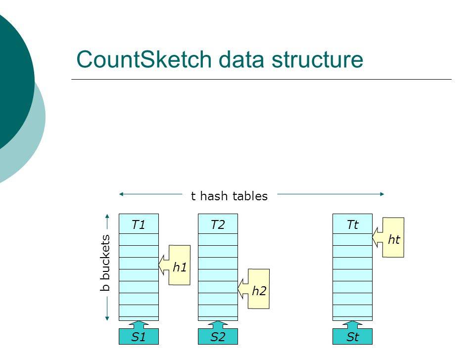 h1h2ht t hash tables b buckets T1 h1 S1 T2 h2 S2 Tt ht St CountSketch data structure