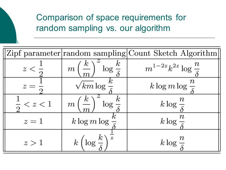 Comparison of space requirements for random sampling vs. our algorithm