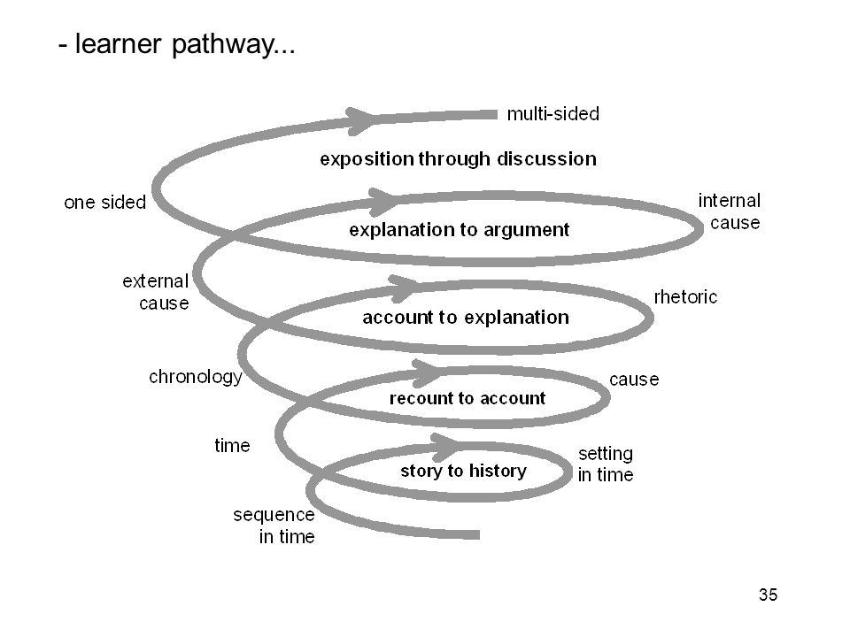 35 - learner pathway...