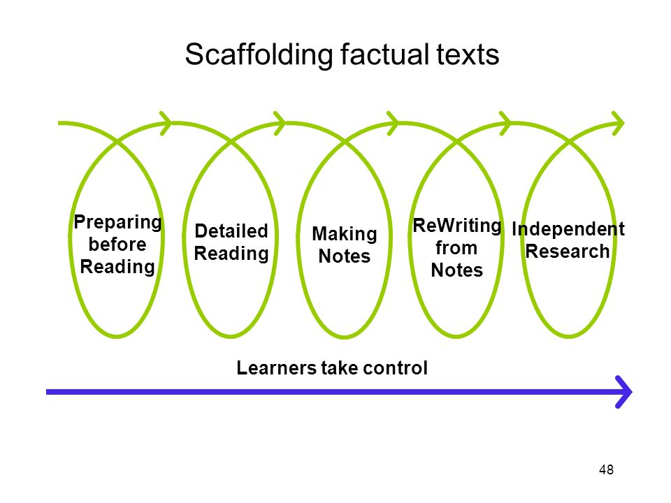 48 Scaffolding factual texts Learners take control Preparing before Reading Detailed Reading Making Notes ReWriting from Notes Independent Research