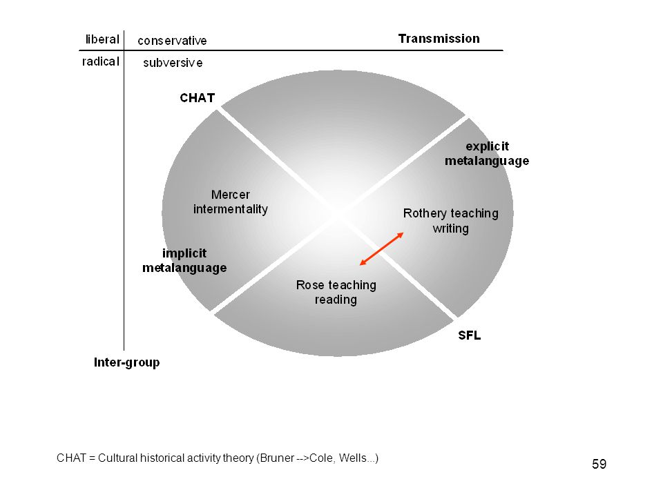 59 CHAT = Cultural historical activity theory (Bruner -->Cole, Wells...)