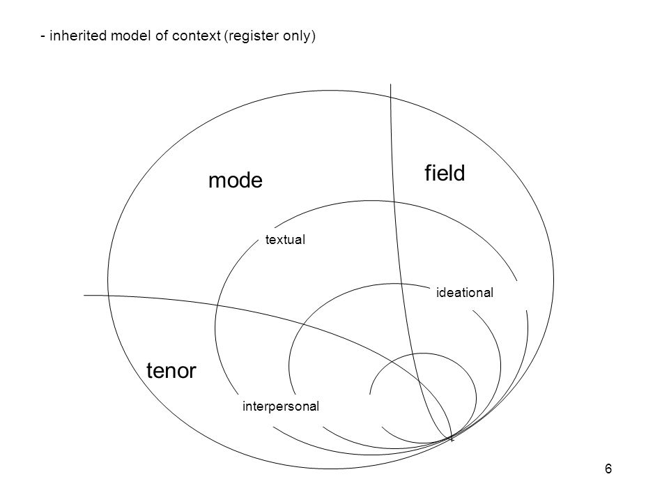 7 textual interpersonal ideational field tenor mode genre - stratified model of context (register and genre)