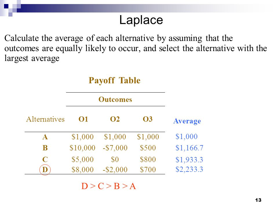 13 Laplace Calculate the average of each alternative by assuming that the outcomes are equally likely to occur, and select the alternative with the largest average Average $1,000 $1,166.7 Outcomes Alternatives O1O2O3 A$1,000 B$10,000-$7,000$500 C$5,000$0$800 D$8,000-$2,000$700 Payoff Table $1,933.3 $2,233.3 D > C > B > A