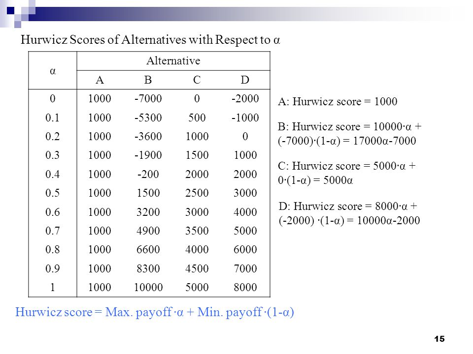 15 Hurwicz score = Max. payoff ∙α + Min. payoff ∙(1-α) α Alternative ABCD 01000-70000-2000 0.11000-5300500-1000 0.21000-360010000 0.31000-190015001000