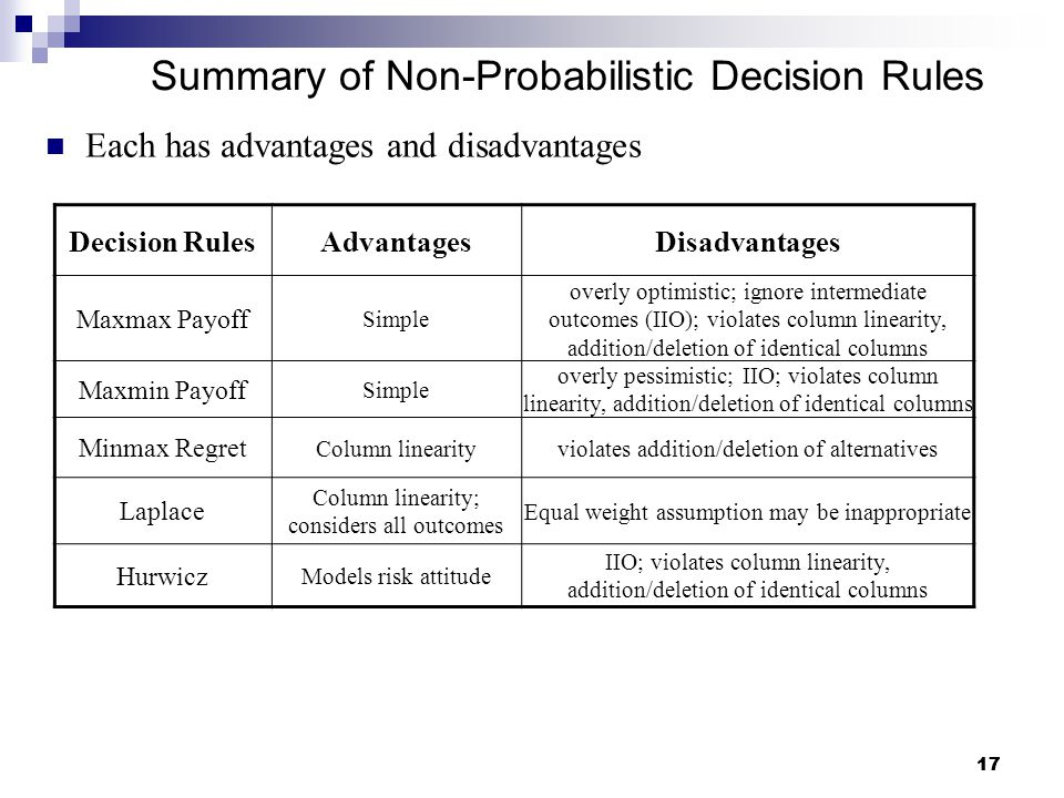 17 Summary of Non-Probabilistic Decision Rules Each has advantages and disadvantages Decision RulesAdvantagesDisadvantages Maxmax Payoff Simple overly optimistic; ignore intermediate outcomes (IIO); violates column linearity, addition/deletion of identical columns Maxmin Payoff Simple overly pessimistic; IIO; violates column linearity, addition/deletion of identical columns Minmax Regret Column linearityviolates addition/deletion of alternatives Laplace Column linearity; considers all outcomes Equal weight assumption may be inappropriate Hurwicz Models risk attitude IIO; violates column linearity, addition/deletion of identical columns