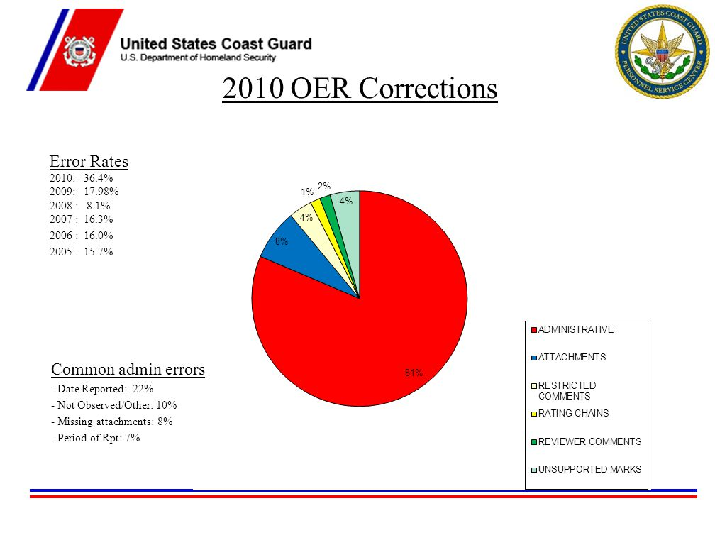 2010 OER Corrections Error Rates 2010: 36.4% 2009: 17.98% 2008 : 8.1% 2007 : 16.3% 2006 : 16.0% 2005 : 15.7% Common admin errors - Date Reported: 22% - Not Observed/Other: 10% - Missing attachments: 8% - Period of Rpt: 7%