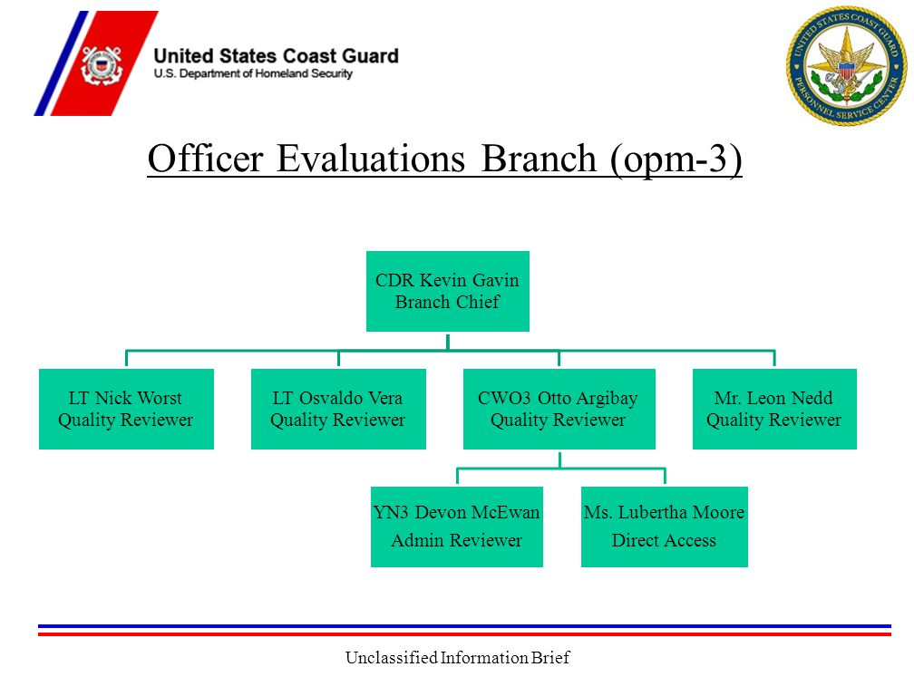 Unclassified Information Brief Officer Evaluations Branch (opm-3) CDR Kevin Gavin Branch Chief LT Nick Worst Quality Reviewer LT Osvaldo Vera Quality Reviewer CWO3 Otto Argibay Quality Reviewer YN3 Devon McEwan Admin Reviewer Ms.