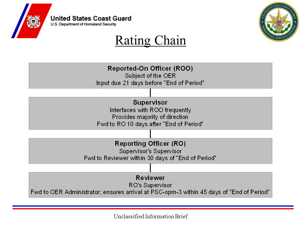 Unclassified Information Brief Rating Chain