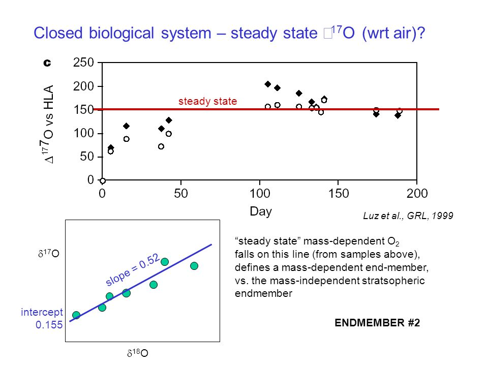 "Closed biological system – steady state Δ 17 O (wrt air)?  17 O  18 O intercept 0.155 slope = 0.52 ""steady state"" mass-dependent O 2 falls on this l"