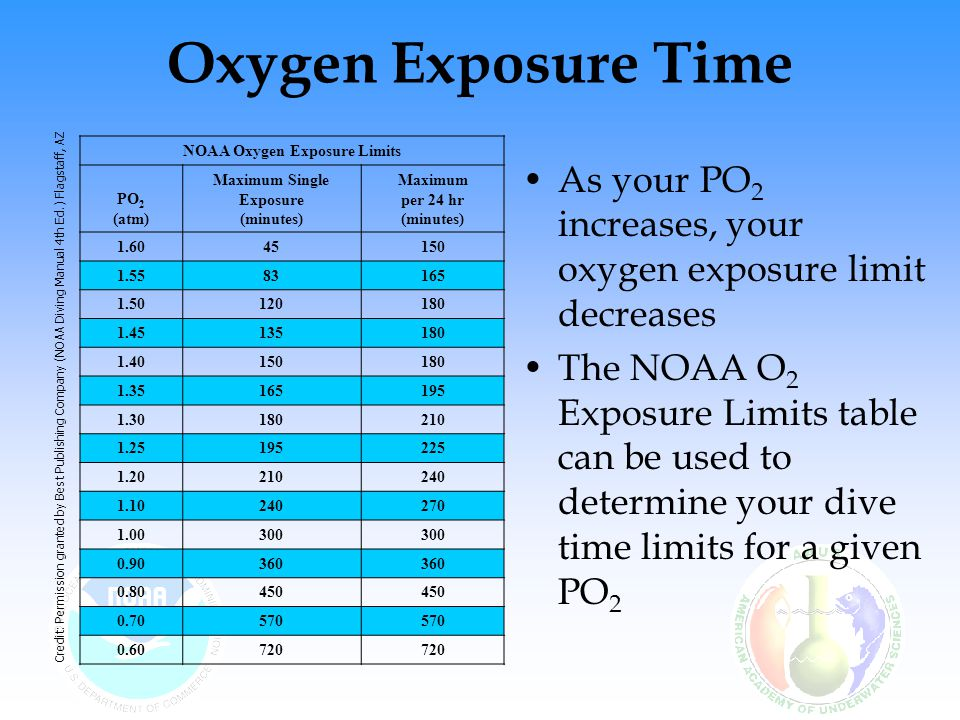 The lower the PO 2, the longer the dive can be conducted from an oxygen tolerance perspective NOAA Oxygen Exposure Limits PO 2 (atm) Maximum Single Exposure (minutes) Maximum per 24 hr (minutes) 1.6045150 1.5583165 1.50120180 1.45135180 1.40150180 1.35165195 1.30180210 1.25195225 1.20210240 1.10240270 1.00300 0.90360 0.80450 0.70570 0.60720 Oxygen Exposure Time Credit: Permission granted by Best Publishing Company (NOAA Diving Manual 4th Ed.) Flagstaff, AZ