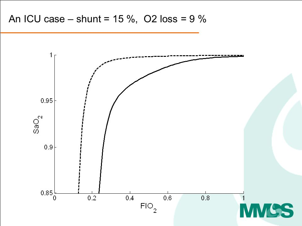 An ICU case – shunt = 15 %, O2 loss = 9 %