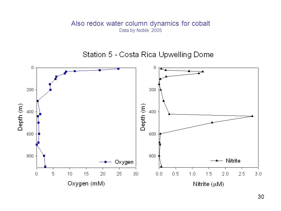 Also redox water column dynamics for cobalt Data by Noble, 2005 30