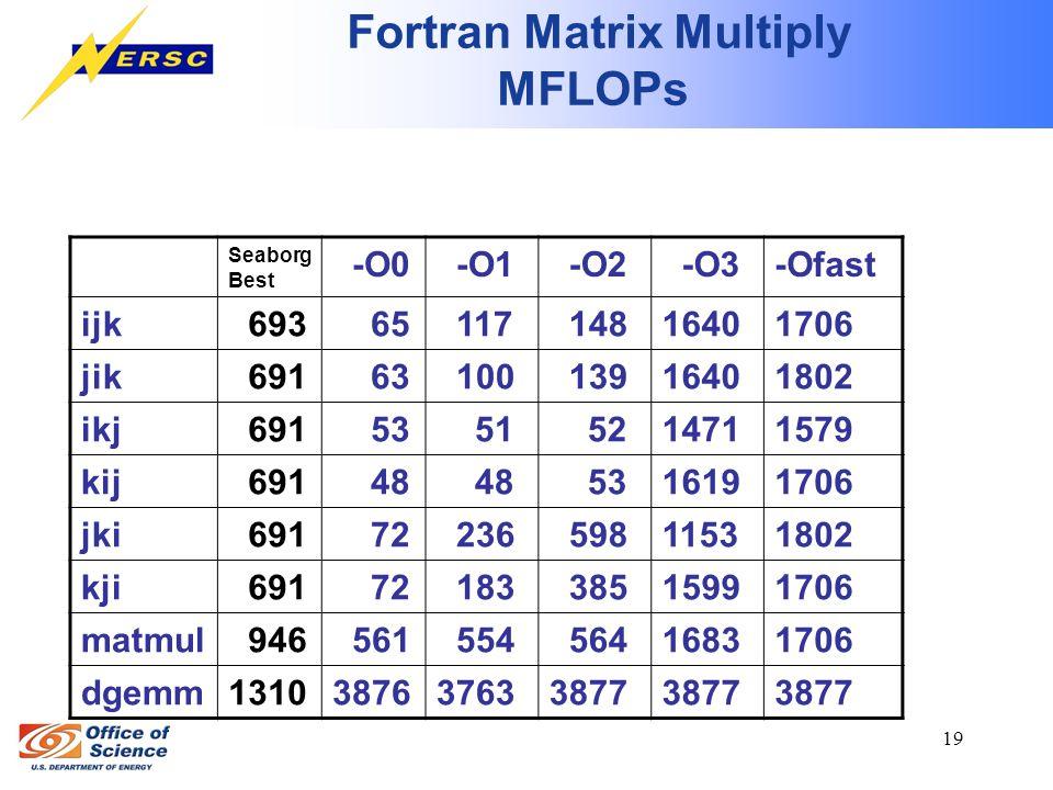 19 Fortran Matrix Multiply MFLOPs Seaborg Best -O0 -O1 -O2 -O3-Ofast ijk 693 65 117 14816401706 jik 691 63 100 13916401802 ikj 691 53 51 5214711579 kij 691 48 5316191706 jki 691 72 236 59811531802 kji 691 72 183 38515991706 matmul 946 561 554 56416831706 dgemm1310387637633877