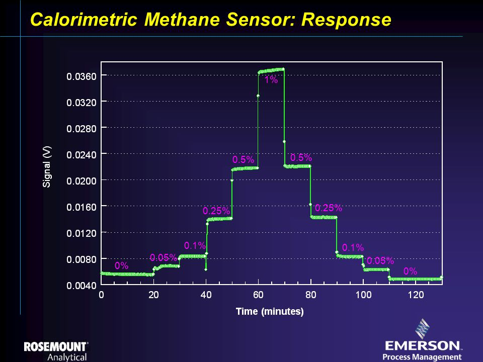 [File Name or Event] Emerson Confidential 27-Jun-01, Slide 14 Calorimetric Methane Sensor: Response 0% 1% 0.5% 0.25% 0.1% 0.05% 0.5% 0.25% 0.1% 0.05% 0%