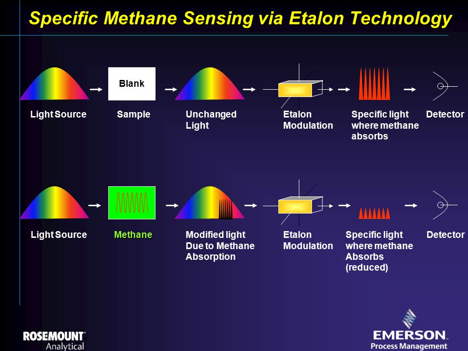 [File Name or Event] Emerson Confidential 27-Jun-01, Slide 19 Specific Methane Sensing via Etalon Technology Blank Specific light where methane absorbs Light SourceSampleUnchanged Light Etalon Modulation Detector Light SourceMethaneModified light Due to Methane Absorption Etalon Modulation DetectorSpecific light where methane Absorbs (reduced)