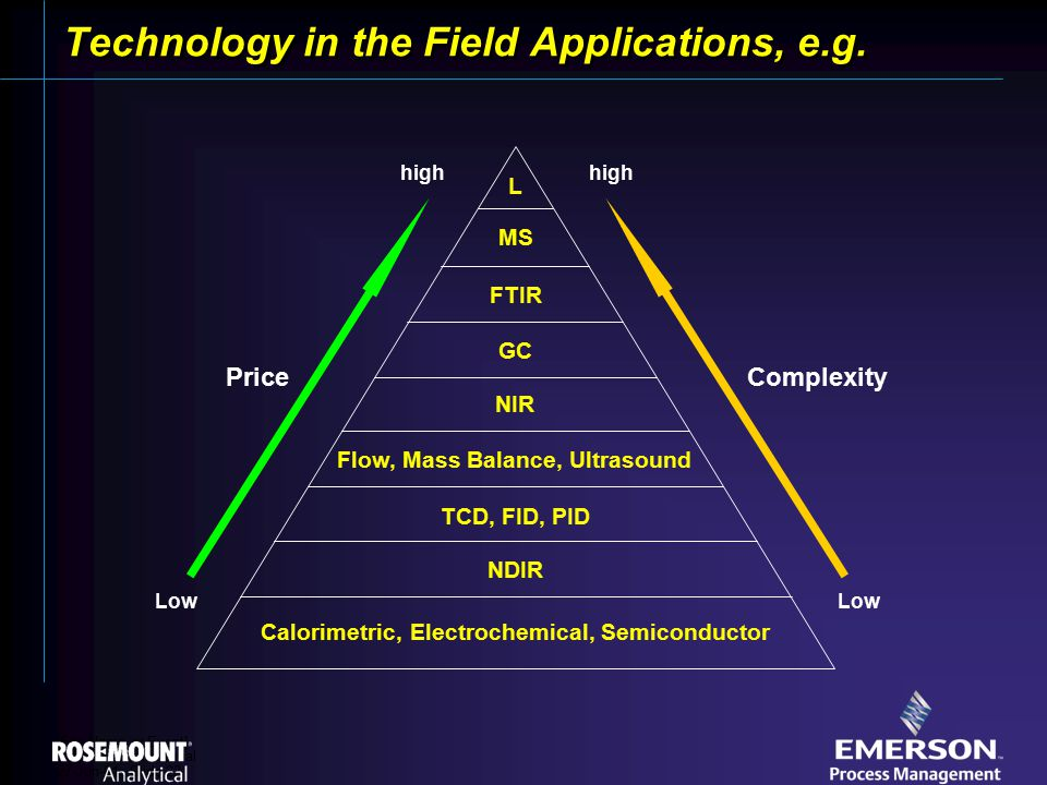 [File Name or Event] Emerson Confidential 27-Jun-01, Slide 22 Technology in the Field Applications, e.g.