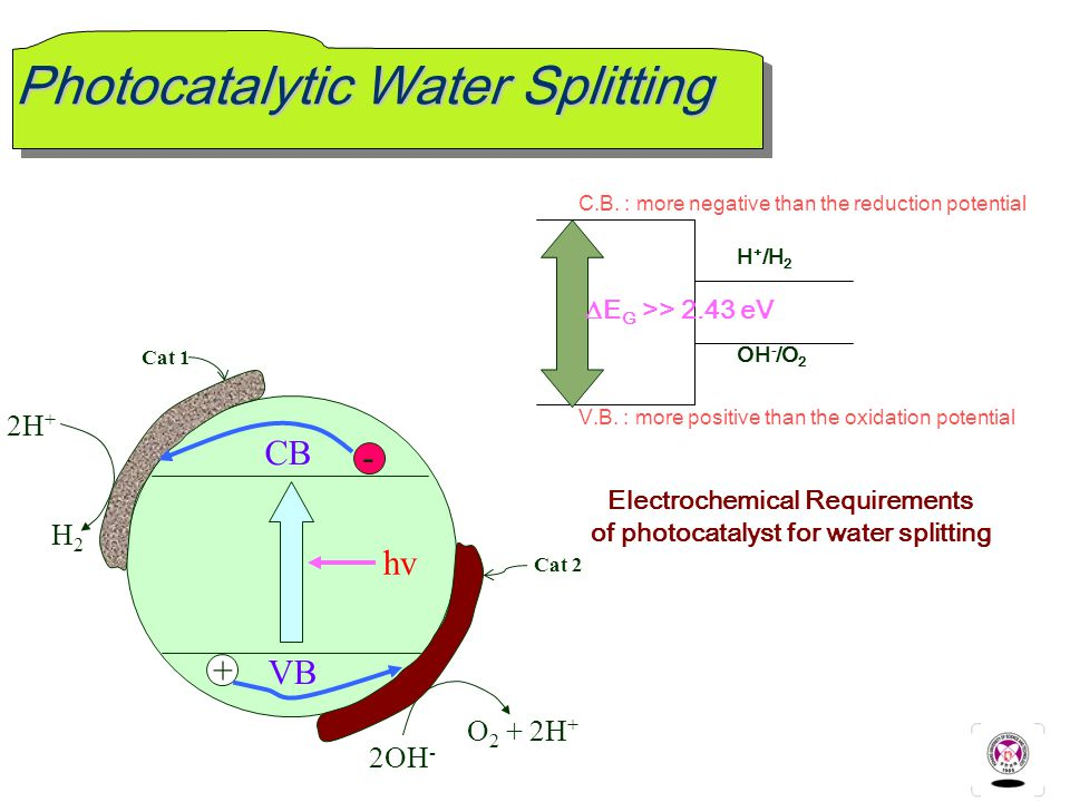 Photocatalytic Water Splitting - CB VB Cat 1 Cat 2 H2H2 2OH - + O 2 + 2H + 2H + hv C.B.