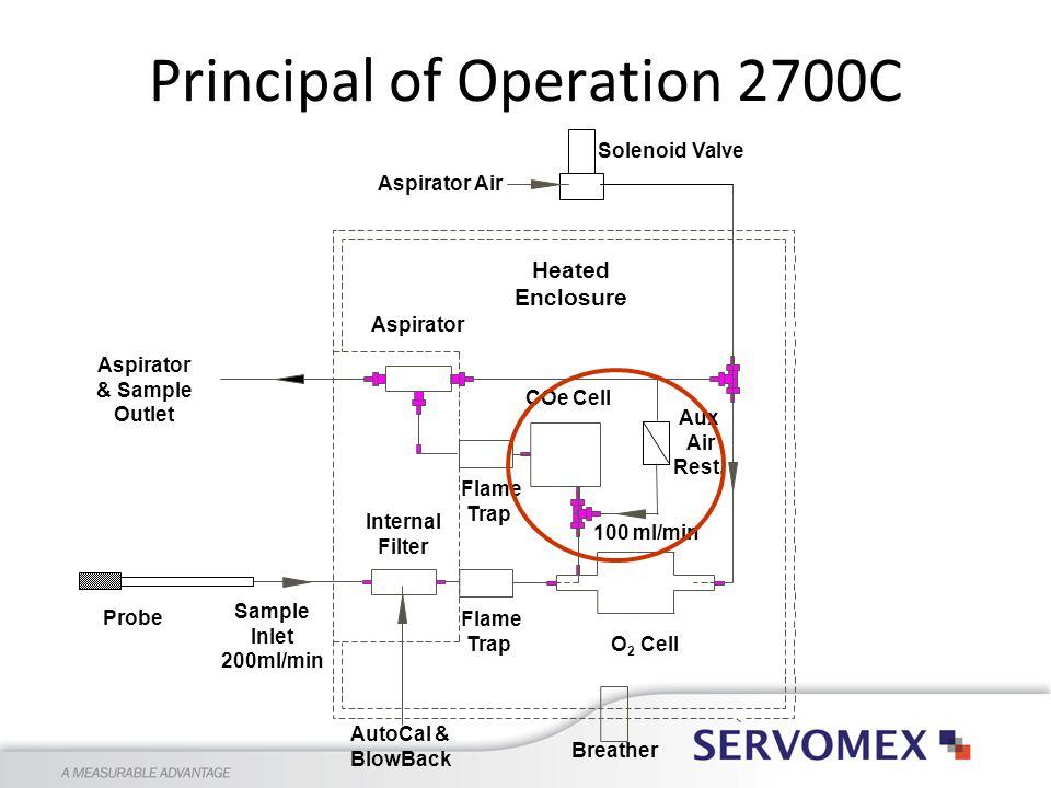 Principal of Operation 2700C