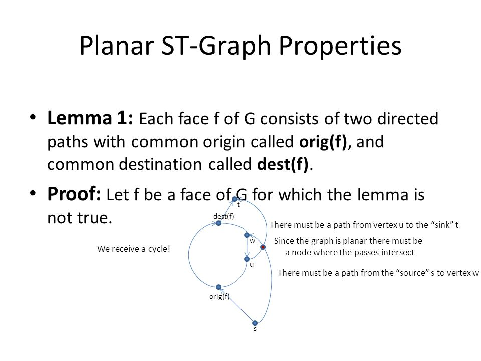 Planar ST-Graph Properties Lemma 1: Each face f of G consists of two directed paths with common origin called orig(f), and common destination called dest(f).