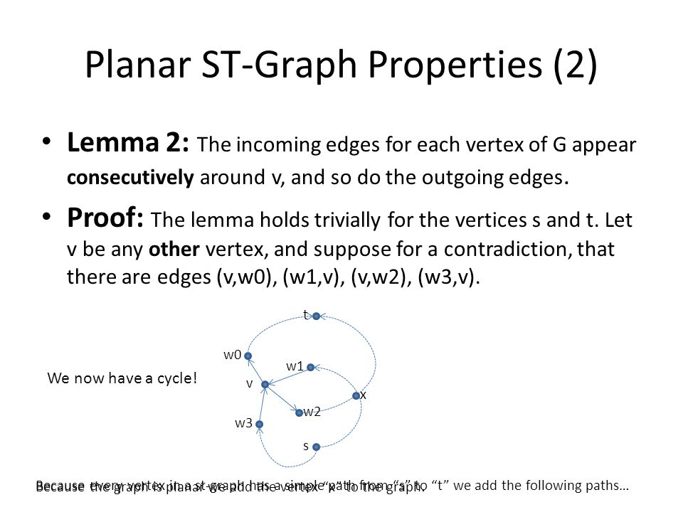 Planar ST-Graph Properties (2) Lemma 2: The incoming edges for each vertex of G appear consecutively around v, and so do the outgoing edges.