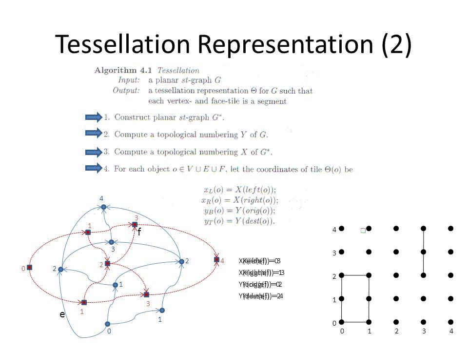 Tessellation Representation (2) 0 1 1 2 2 3 4 0 1 1 2 3 3 4 e X(left(e)) = 0 X(right(e)) = 1 Y(orig(e)) = 0 Y(dest(e)) = 2 01234 1 0 2 3 4 f X(left(f)