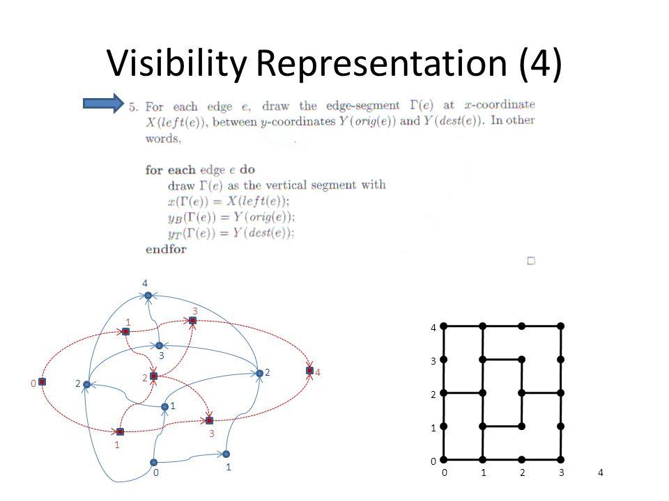 Visibility Representation (4) 0 1 1 2 2 3 4 1 1 2 3 3 01234 1 0 2 3 4 4 0