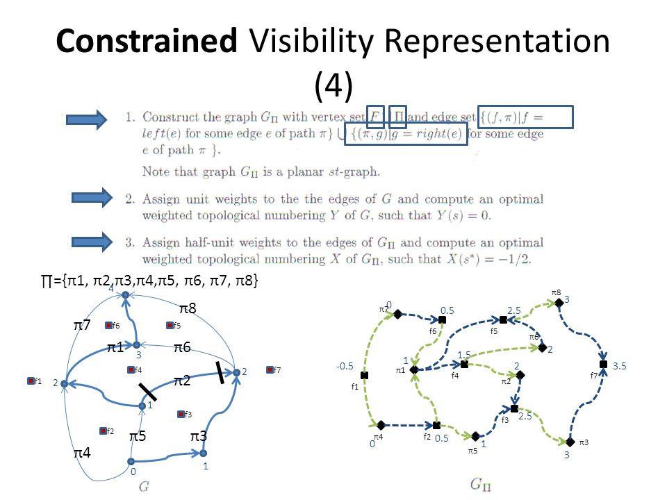 Constrained Visibility Representation (4) π1π1 π2π2 π3π3 π8π8 π5π5 π6π6 π7π7 π4π4 ∏={π1, π2,π3,π4,π5, π6, π7, π8} π3π3 π5π5 π4π4 π1π1 π2π2 π7π7 π8π8 π