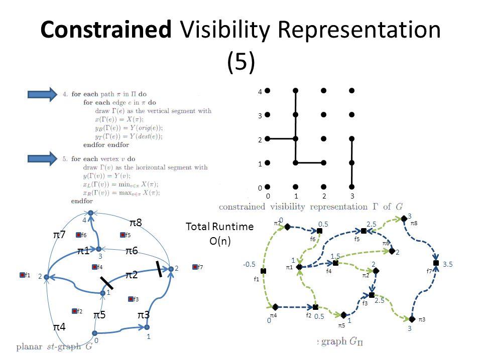 Constrained Visibility Representation (5) π1π1 π2π2 π3π3 π8π8 π5π5 π6π6 π7π7 π4π4 π3π3 π5π5 π4π4 π1π1 π2π2 π7π7 π6π6 f1 f2 f3 f4 f5f6 f7 f1 f2 f3 f4 f