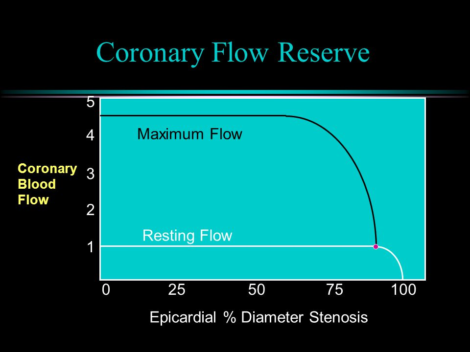 Coronary Flow Reserve l Stenosis in large epicardial (capacitance) vessel  decreased perfusion pressure  arterioles downstream dilate to maintain normal resting flow l As stenosis progresses, arteriolar dilation becomes chronic, decreasing potential to augment flow and thus decreasing CFR l Endocardial CFR < Epicardial CFR l As CFR approaches 1.0 (vasodilatory capacity maxxed out ), any further decrease in PP or increase in MVO 2  ischemia