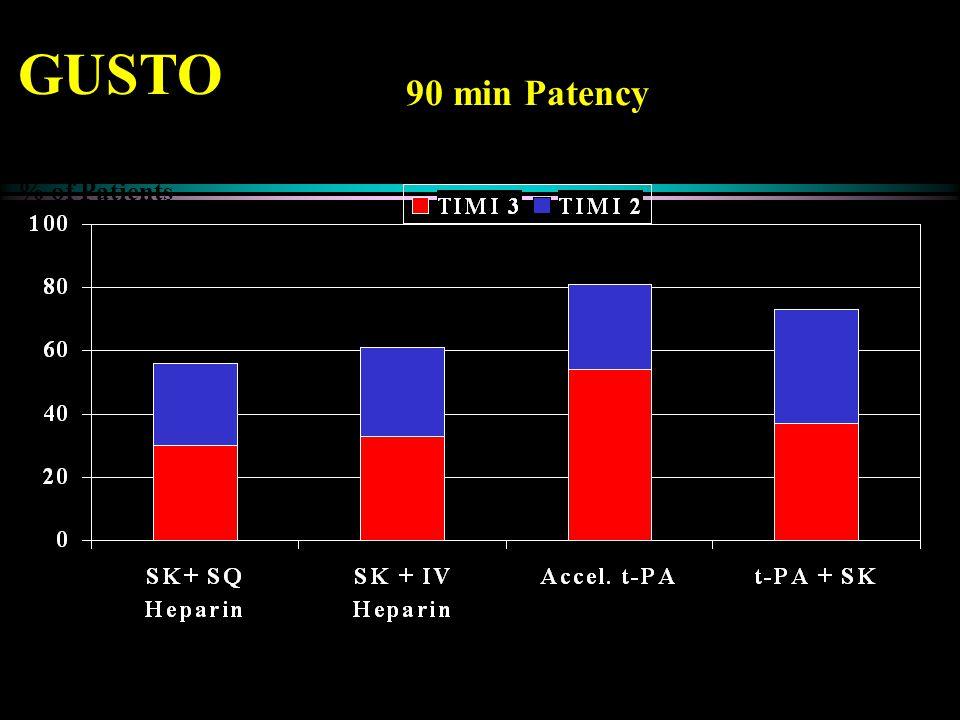 GUSTO N:9,79610,37610,34410,327 p-valuest-PA vs. t-PA + SK0.04 t-PA vs.