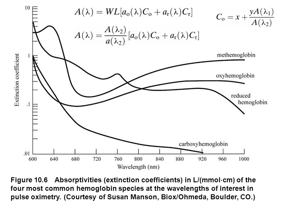 Figure 10.6 Absorptivities (extinction coefficients) in L/(mmol  cm) of the four most common hemoglobin species at the wavelengths of interest in pulse oximetry.