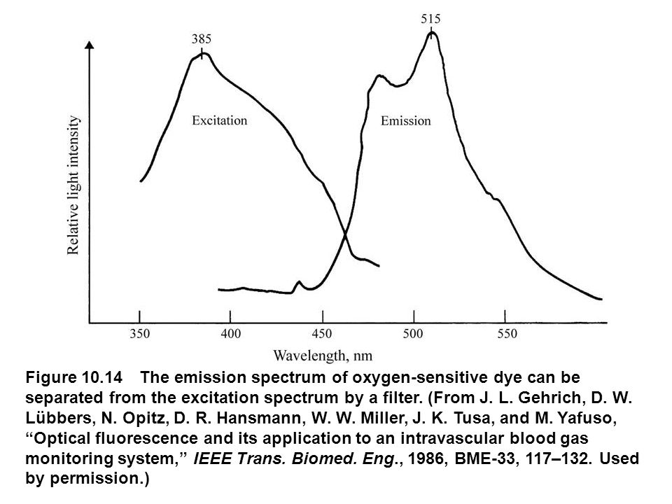 Figure 10.14 The emission spectrum of oxygen-sensitive dye can be separated from the excitation spectrum by a filter.