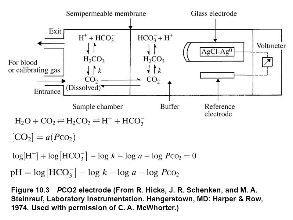 Figure 10.3 PCO2 electrode (From R. Hicks, J. R.