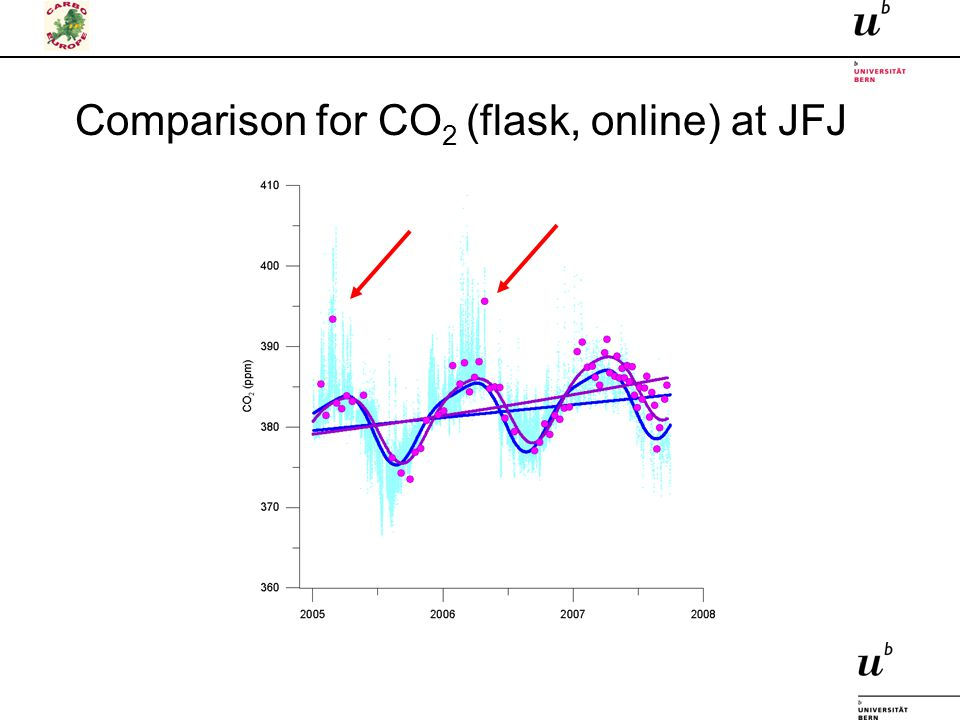 Comparison for CO 2 (flask, online) at JFJ