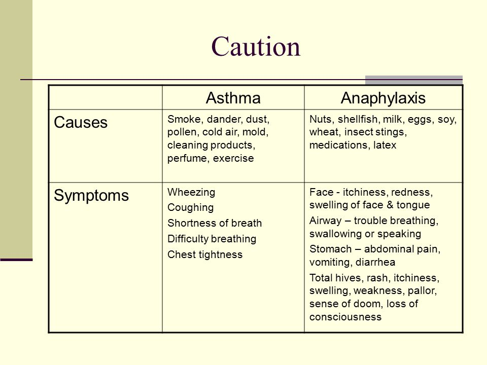 Caution AsthmaAnaphylaxis Causes Smoke, dander, dust, pollen, cold air, mold, cleaning products, perfume, exercise Nuts, shellfish, milk, eggs, soy, wheat, insect stings, medications, latex Symptoms Wheezing Coughing Shortness of breath Difficulty breathing Chest tightness Face - itchiness, redness, swelling of face & tongue Airway – trouble breathing, swallowing or speaking Stomach – abdominal pain, vomiting, diarrhea Total hives, rash, itchiness, swelling, weakness, pallor, sense of doom, loss of consciousness