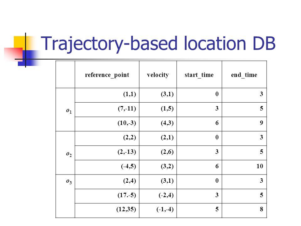 Trajectory-based location DB reference_pointvelocitystart_timeend_time o1o1 (1,1)(3,1)03 (7,-11)(1,5)35 (10,-3)(4,3)69 o2o2 (2,2)(2,1)03 (2,-13)(2,6)35 (-4,5)(3,2)610 o3o3 (2,4)(3,1)03 (17.-5)(-2,4)35 (12,35)(-1,-4)58