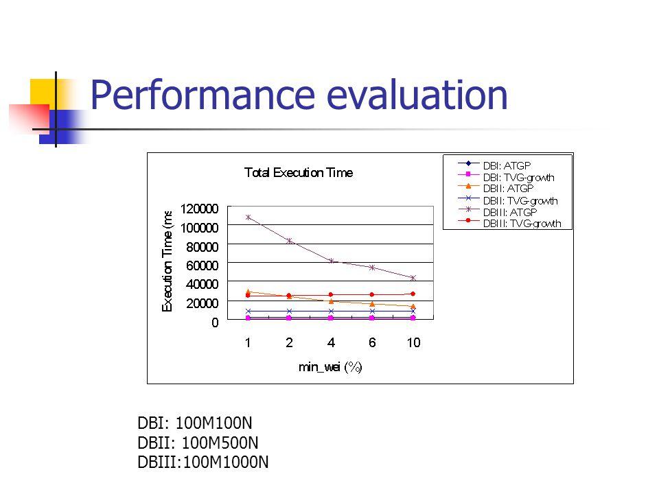DBI: 100M100N DBII: 100M500N DBIII:100M1000N Performance evaluation