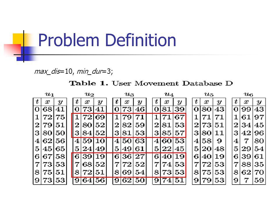 Problem Definition max_dis=10, min_dur=3;