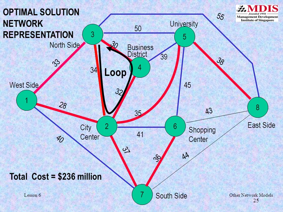 25Other Network ModelsLesson 6 25 Shopping Center 4 7 8 West Side North Side University Business District East Side South Side City Center 50 30 55 34 28 32 35 39 45 38 43 44 41 37 36 40 Total Cost = $236 million OPTIMAL SOLUTION NETWORK REPRESENTATION 5 3 33 Loop 1 62