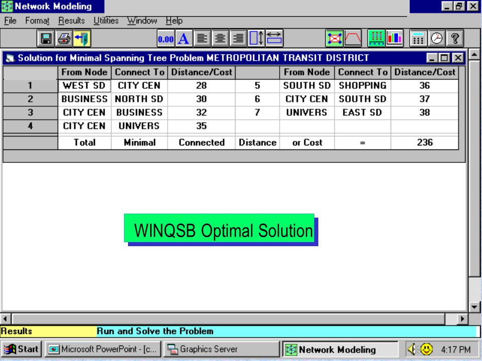 26Other Network ModelsLesson 6 WINQSB Optimal Solution
