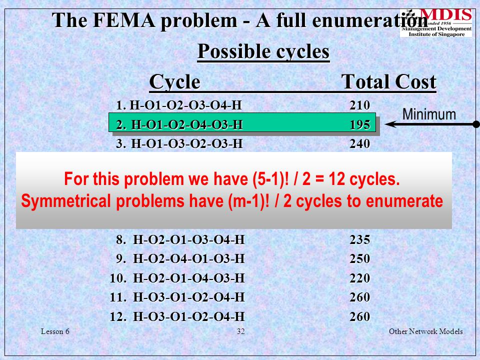 32Other Network ModelsLesson 6 The FEMA problem - A full enumeration Possible cycles CycleTotal Cost 1.