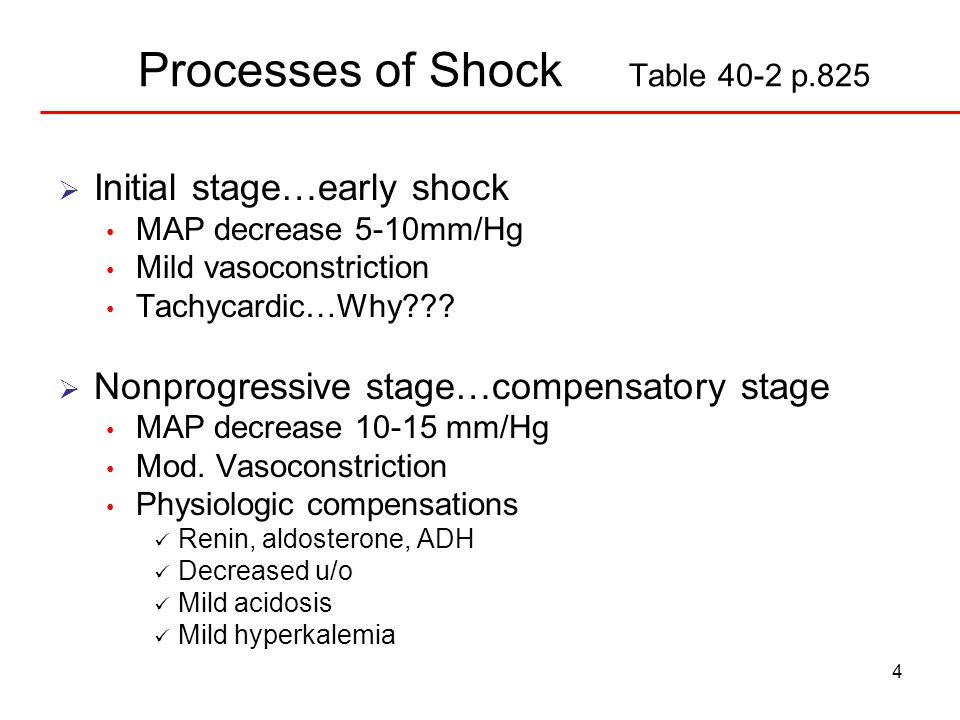 4 Processes of Shock Table 40-2 p.825  Initial stage…early shock MAP decrease 5-10mm/Hg Mild vasoconstriction Tachycardic…Why .