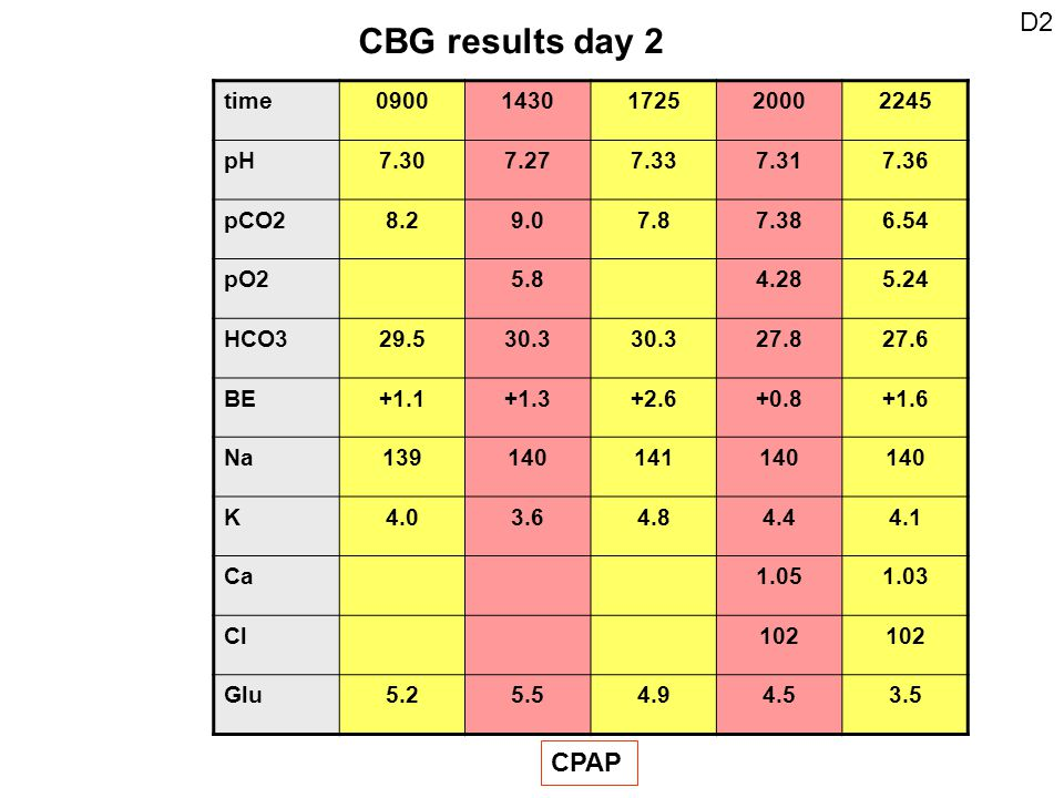 D2 CBG results day 2 time09001430172520002245 pH7.307.277.337.317.36 pCO28.29.07.87.386.54 pO25.84.285.24 HCO329.530.3 27.827.6 BE+1.1+1.3+2.6+0.8+1.6 Na139140141140 K4.03.64.84.44.1 Ca1.051.03 Cl102 Glu5.25.54.94.53.5 CPAP