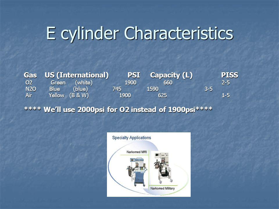 E cylinder Characteristics Gas US (International) PSI Capacity (L) PISS O2 Green (white) 1900 660 2-5 O2 Green (white) 1900 660 2-5 N2O Blue (blue) 74