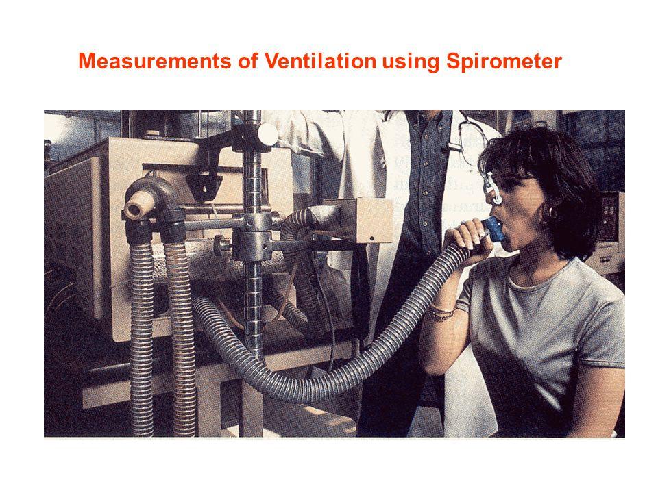 Measurements of Ventilation using Spirometer