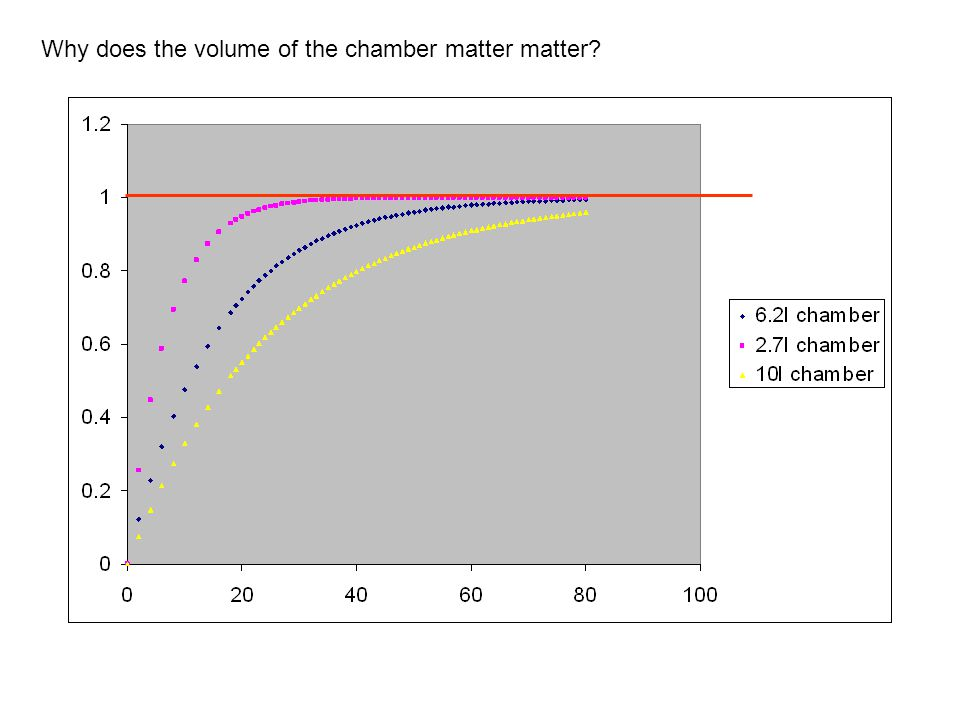 Why does the volume of the chamber matter matter