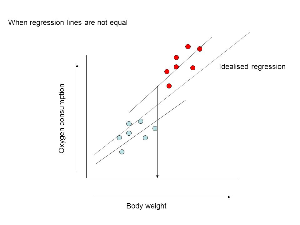 Body weight Oxygen consumption Idealised regression When regression lines are not equal