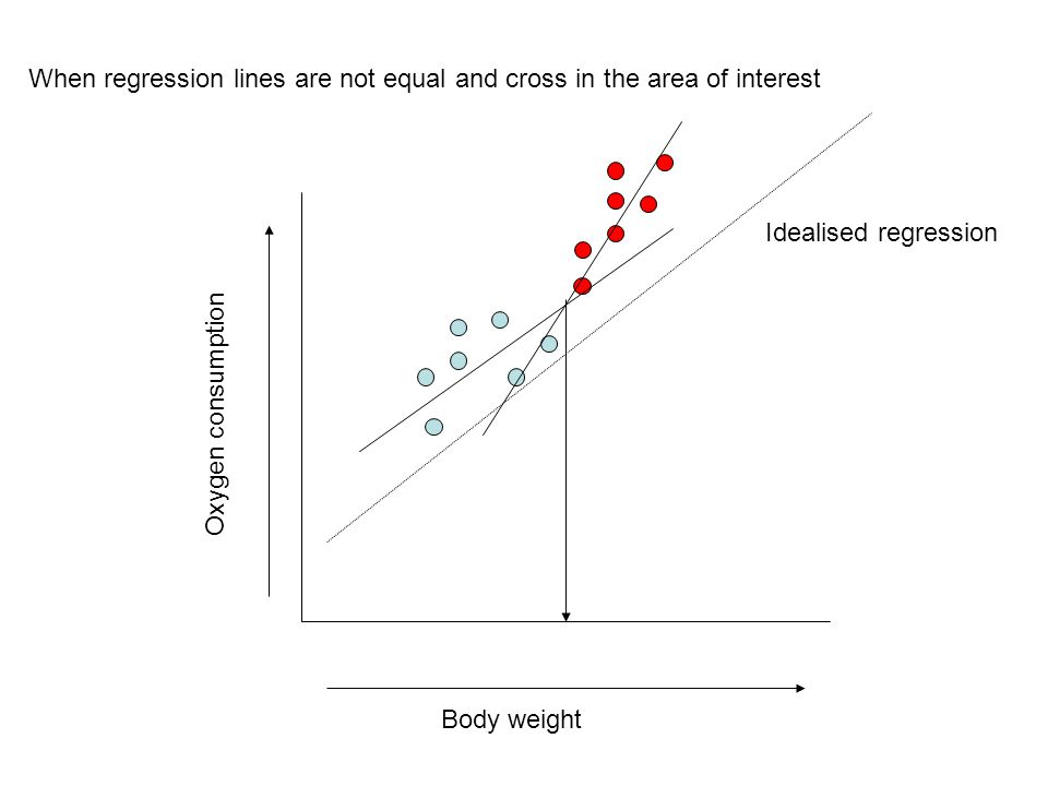 Body weight Oxygen consumption Idealised regression When regression lines are not equal and cross in the area of interest