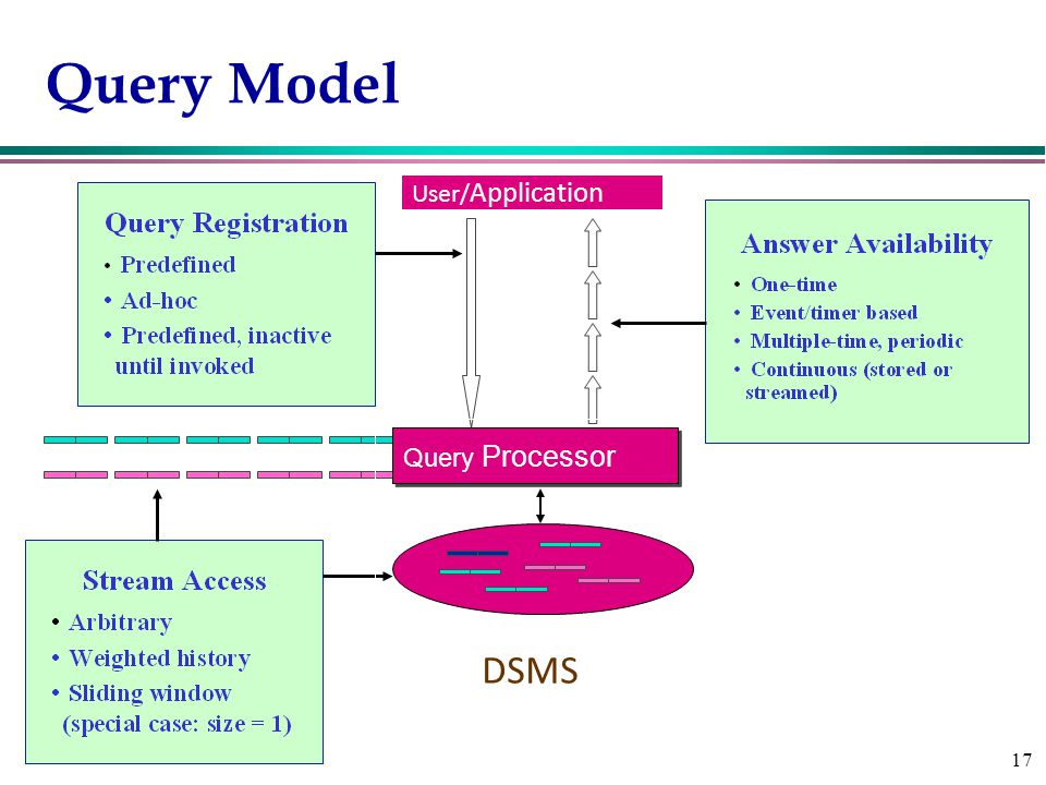17 Query Model 17 User/ Application DSMS Query Processor
