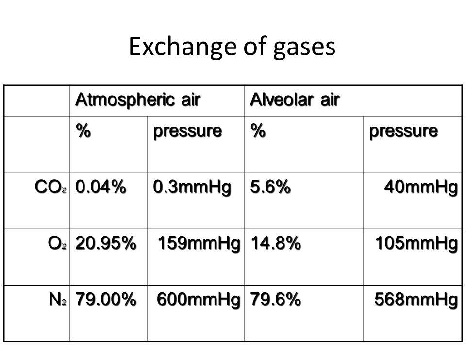 Exchange of gases Alveolar air Atmospheric air pressure%pressure% 40mmHg5.6%0.3mmHg0.04% CO 2 105mmHg14.8%159mmHg20.95% O2O2O2O2 568mmHg79.6%600mmHg79.00% N2N2N2N2